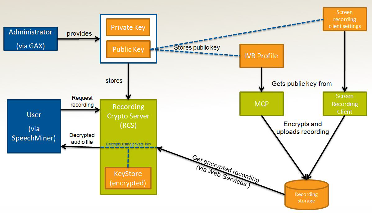 Screen Recording Encryption Architecture
