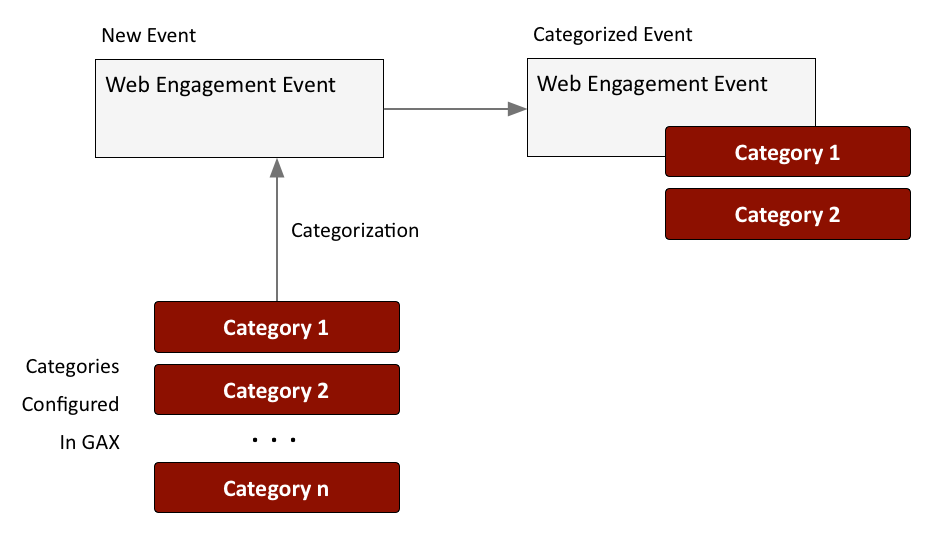 Gwe-category event creation.png