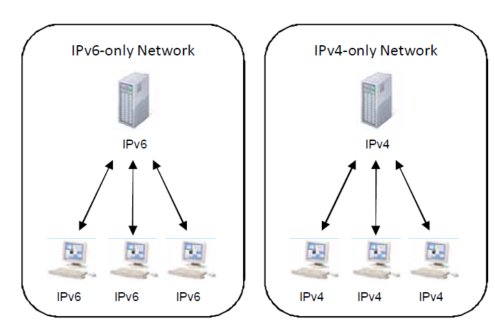 Separate IPv4 and IPv6 Environments