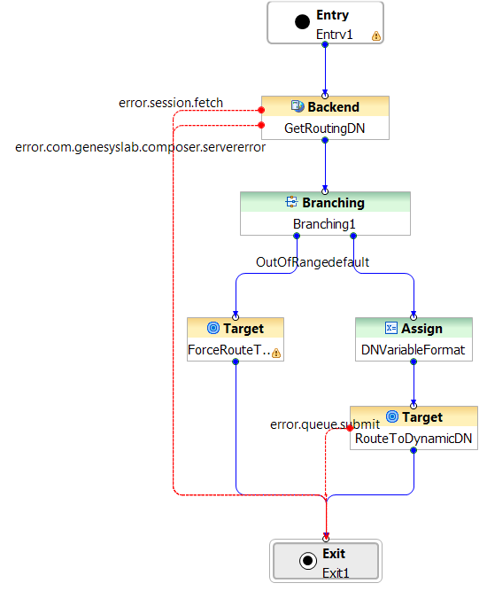 Routing based on variables template ccuart Images