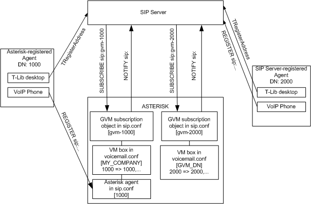 SIP Server and Asterisk Integration Overview