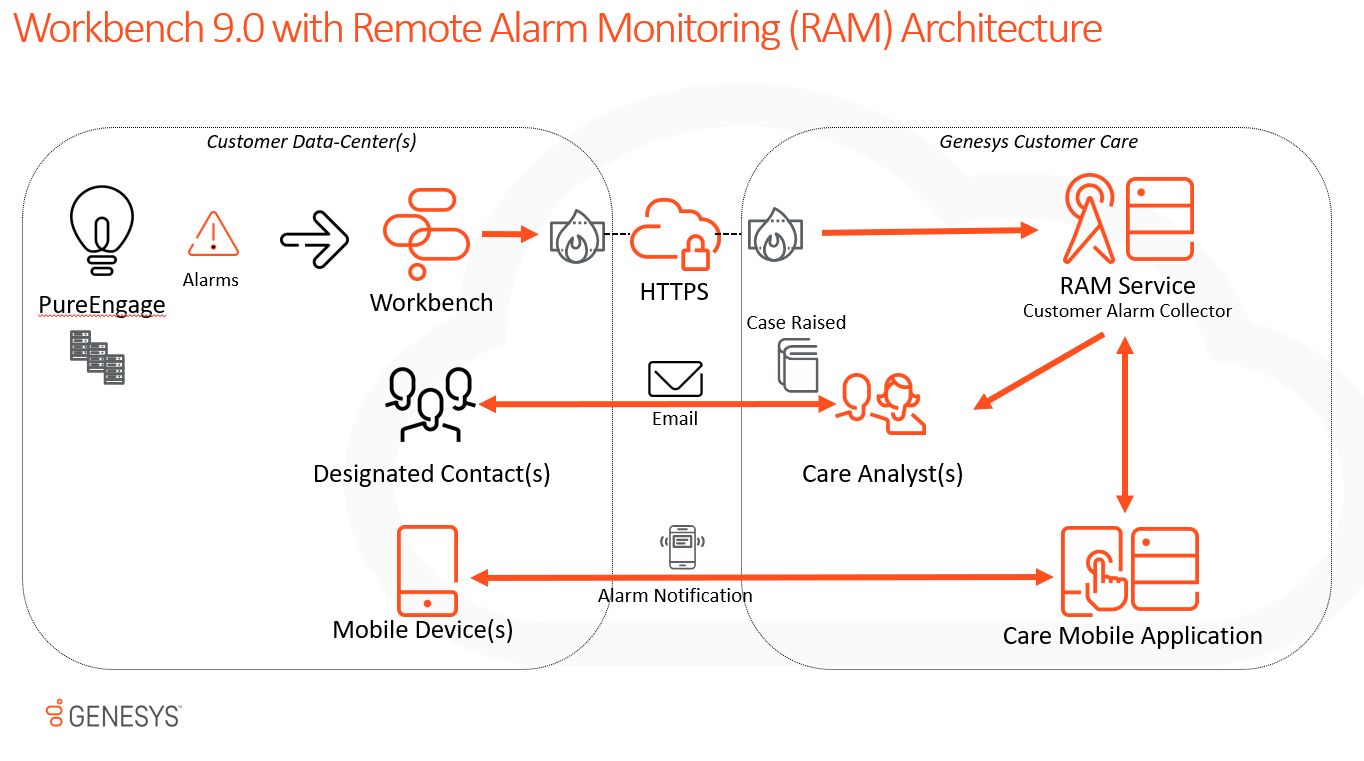 Workbench Architecture with Remote Alarm Monitoring