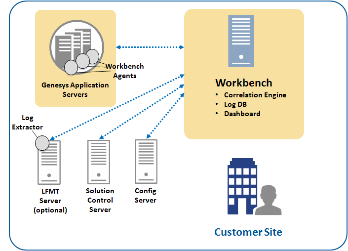 Workbench Architecture With WB-Agent-and-Log-Extractor updated 06-23-2016.png