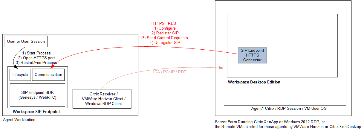 Workspace SIP Endpoint in Virtual Desktop Infrastructure