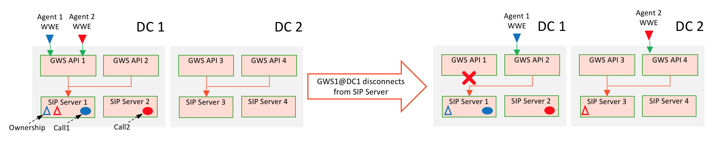 Gws sipcluster dr gws disconnected.png