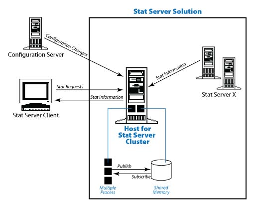 The Stat Server Solution