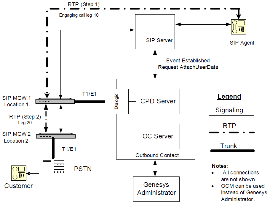 Supported Functionality with IP Telephony