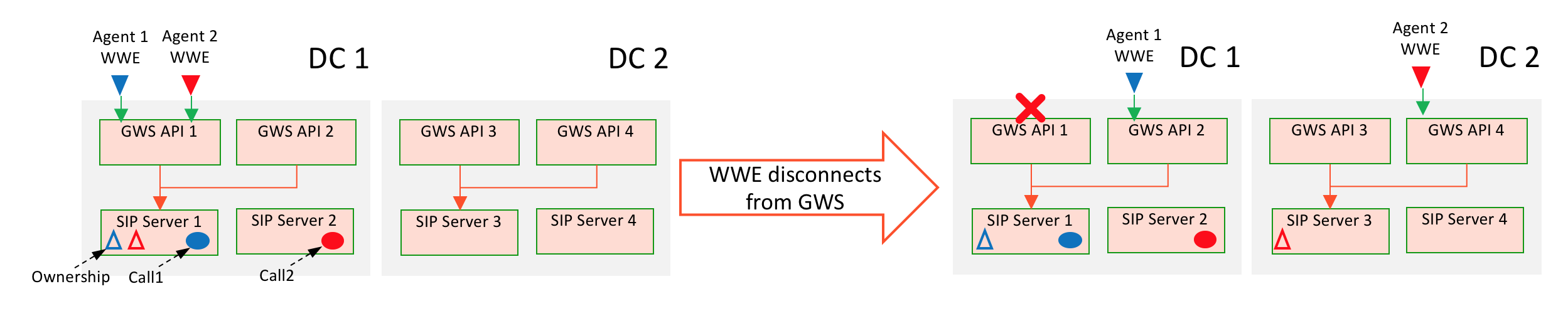 Gws sipcluster dr wwe reconnects to new GWS.png
