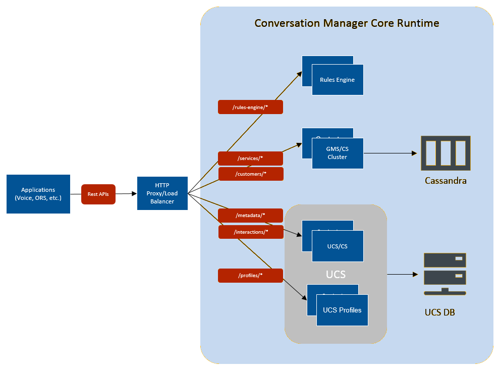 Documentation Cm Overview Architecture 8 5 Genesys