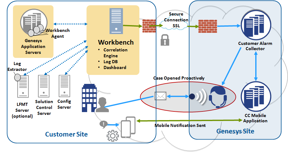 Workbench Architecture With Alarm-Monitoring WB-Agent-and-Log-Extractor updated 06-23-2016.png