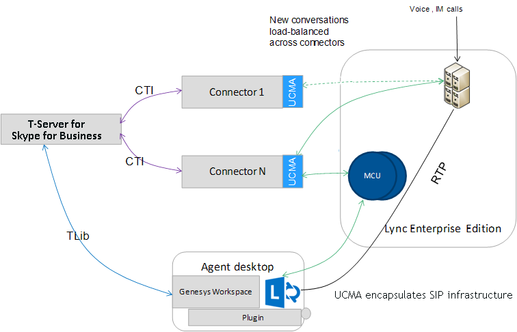 Lync-architecture.png