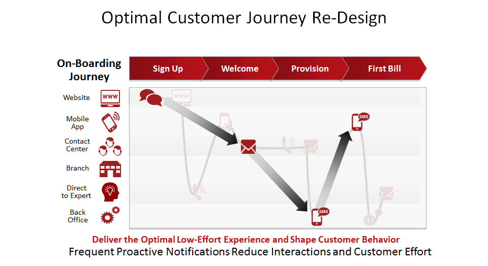CM Optimal Customer Journey.png
