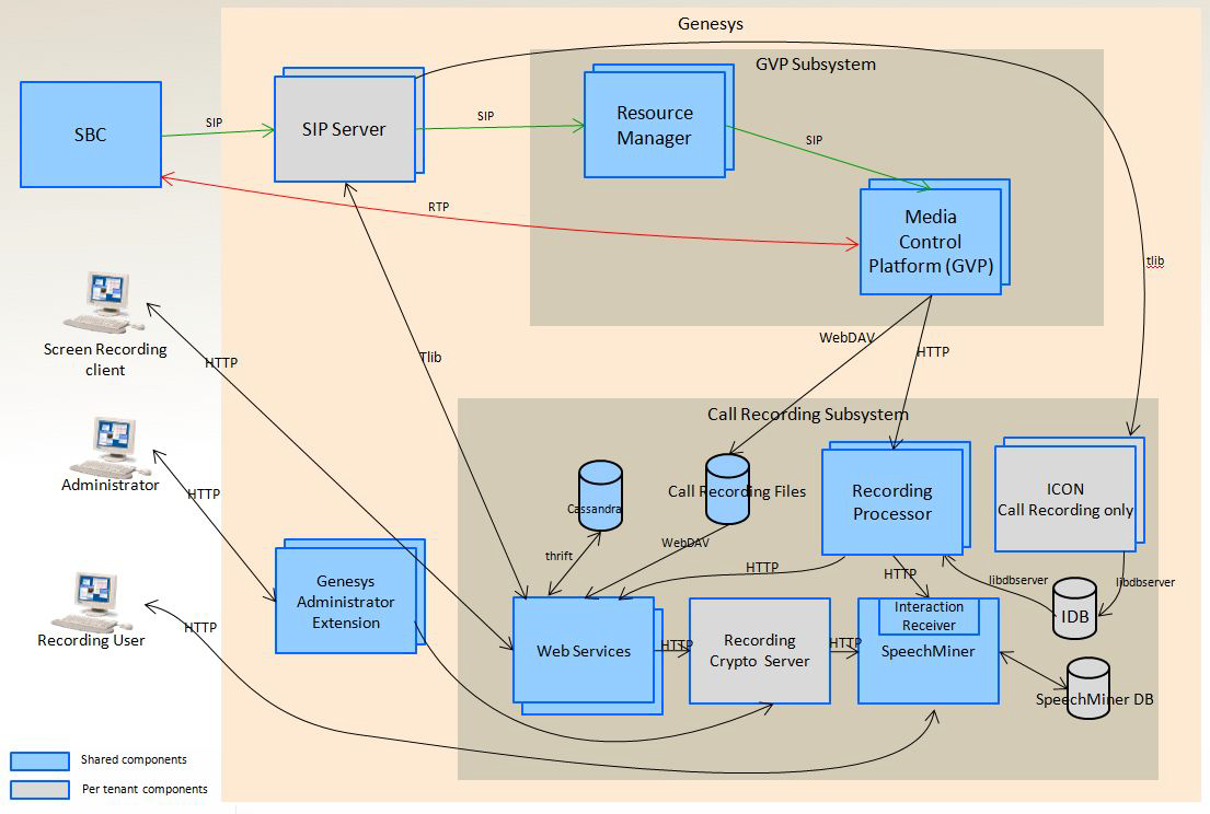 Genesys Interaction Recording Architecture