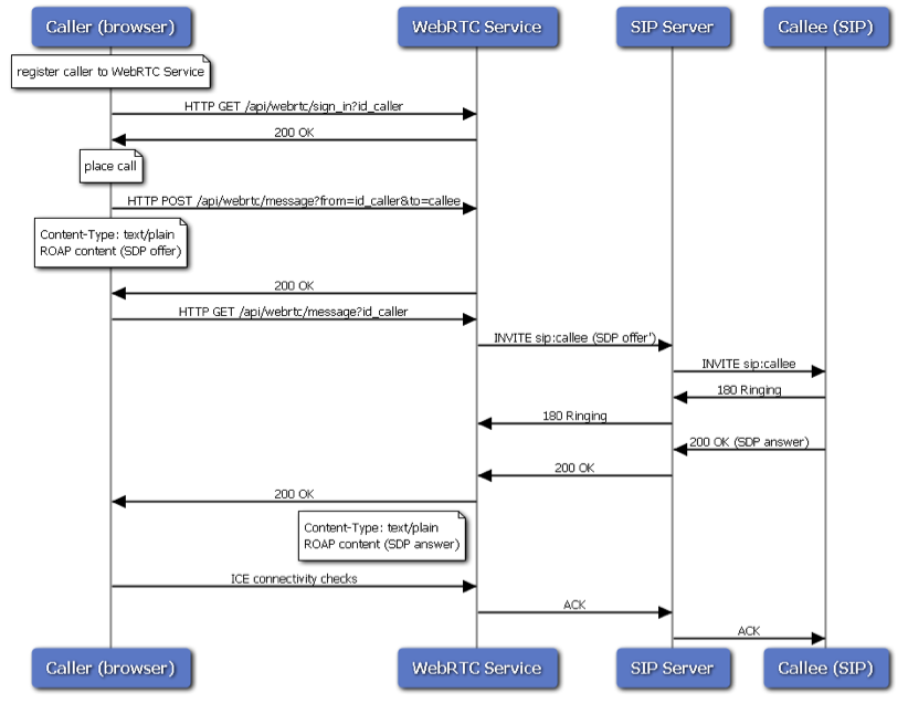 WebRTC Basic Call Flow.png
