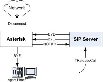 SIP Server and Asterisk Integration Overview