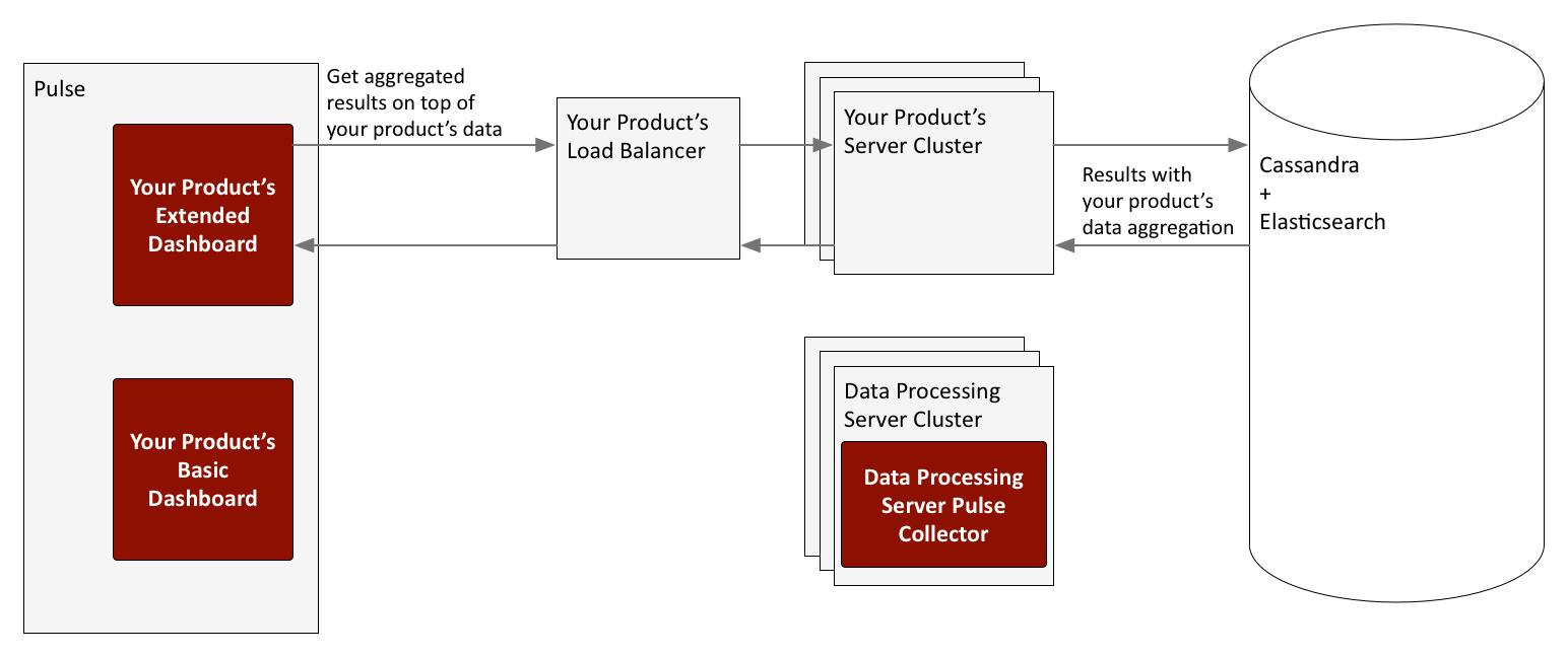 Installing Genesys Data Processing Server