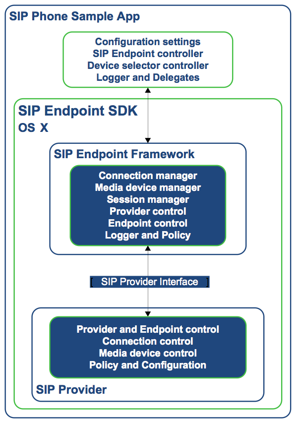 SIP Endpoint OS X Architecture.png