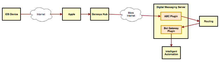 How Apple Business Chat works in Genesys