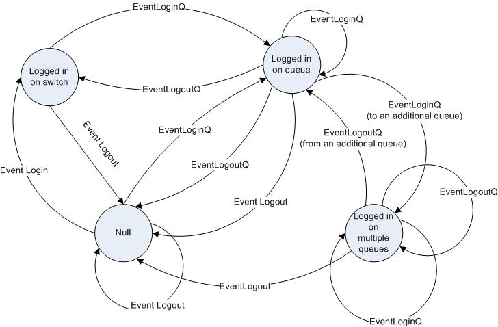 login session finite state machine