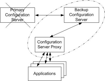 Configuration Server Proxy