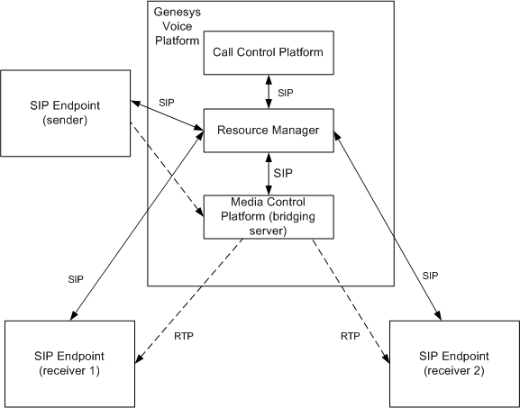Figure 2: Implicit Conferencing