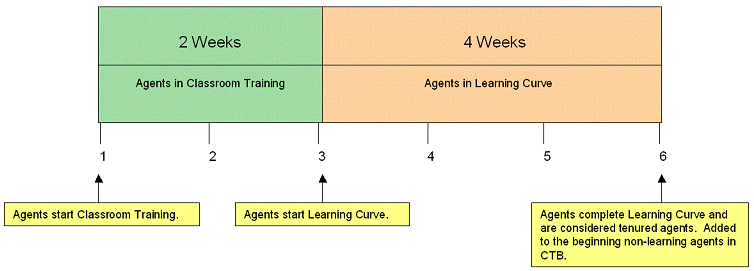 Decisions learning-curve-assumptions 900.png