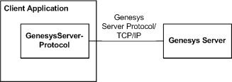 Conceptual Model of Client/Server Communication