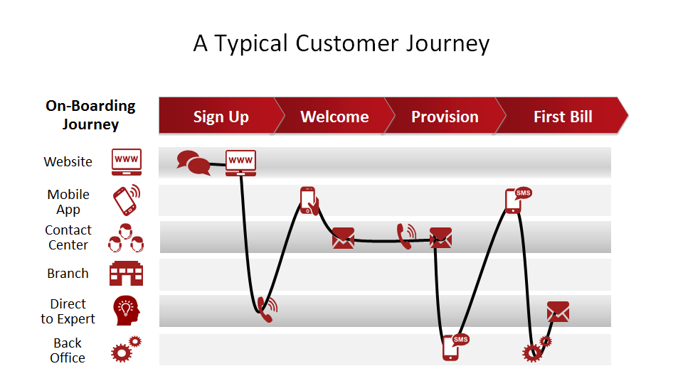 CM Typical Customer Journey.png