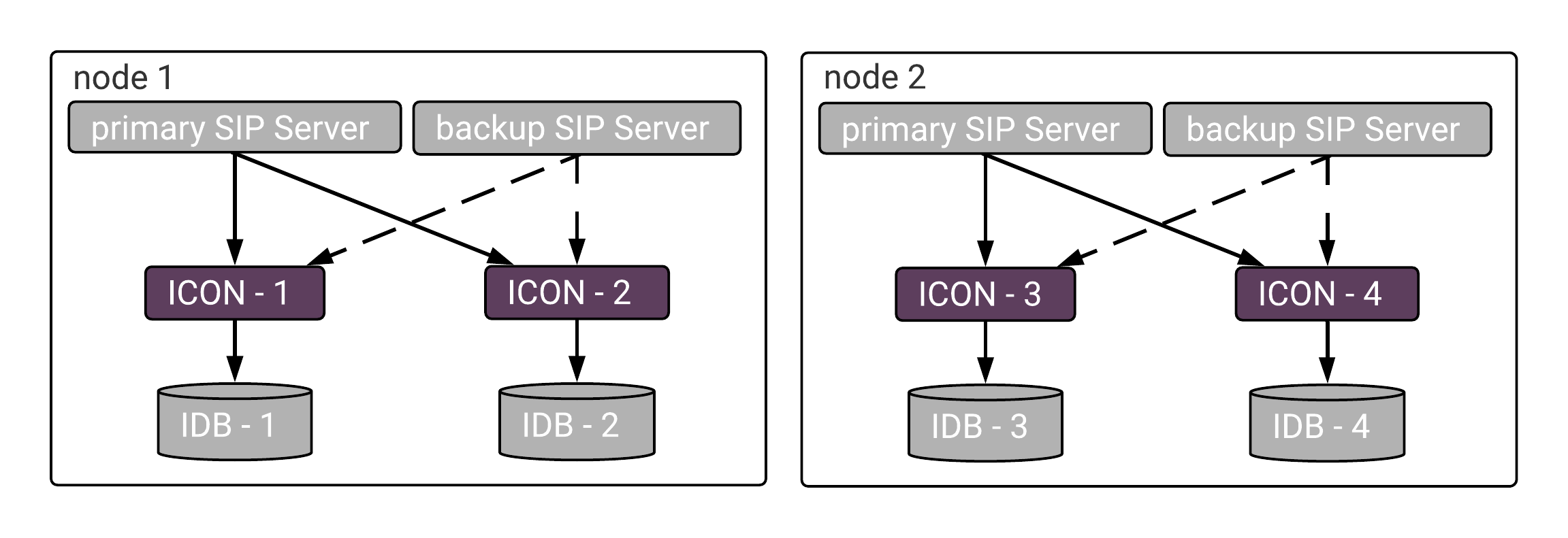 ICON sip cluster HA.png