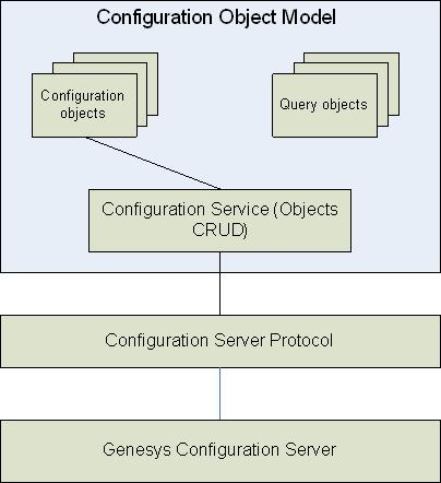 Configuration Object Model Application Block Architecture