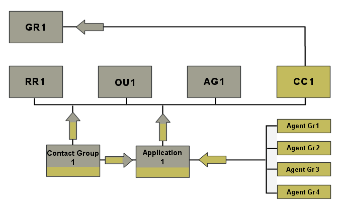 Integrated Configuration Mode Scenario 1