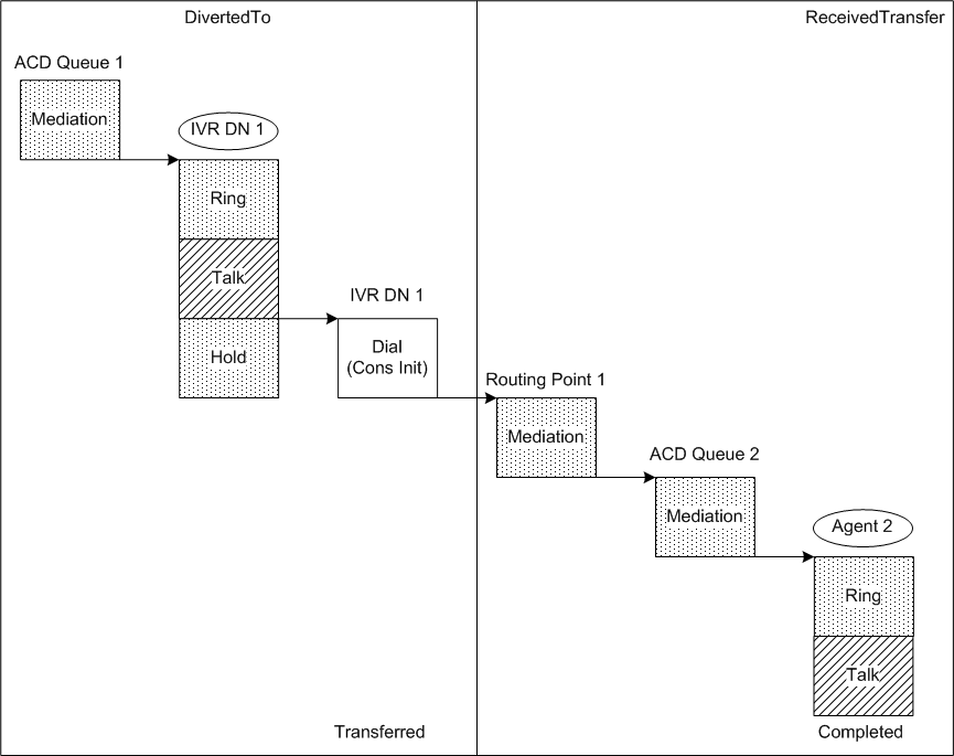 Acd And Ivr Diagram Layout Wiring Diagrams