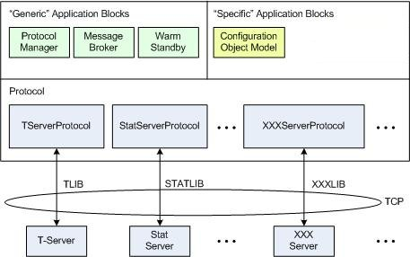 Platform SDK Overview with Application Blocks