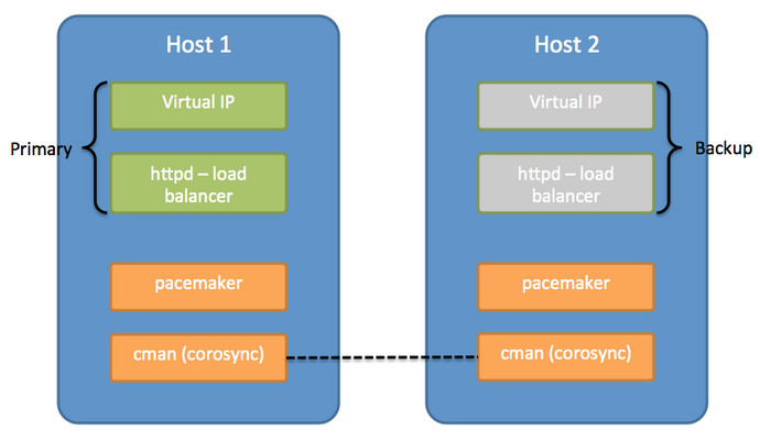 Setting up the Load Balancer in a Single-Tenant Environment