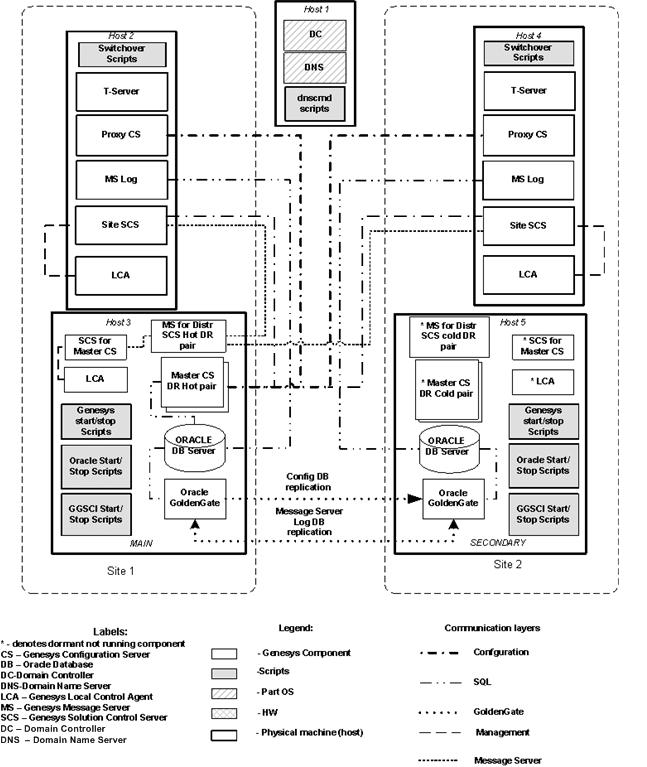 documentation fr dep disrecogg current