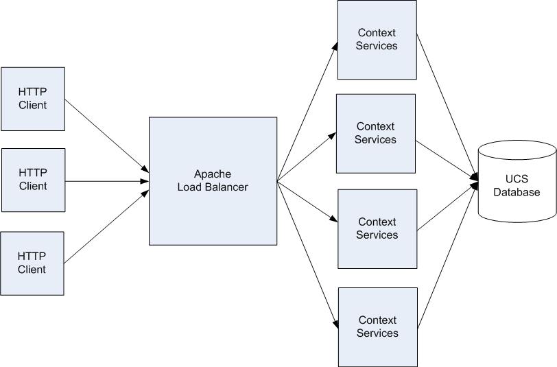 Load Balancing Architecture