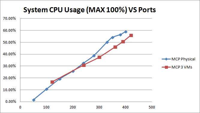 File:GIR sys cpu vs ports 2.png
