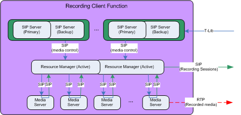 High Availability Model for Recording Client Function