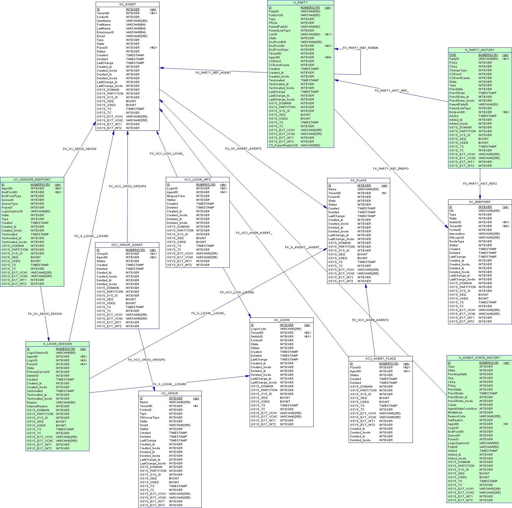 Core schema icon schema core config2 db2g ccuart Image collections