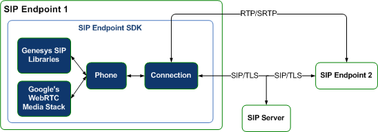SIP Endpoint SDK TLS-SRTP Architecture-Genesys Libraries.png