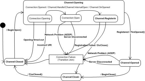 PSDK 812 WSAB ChannelStateDiagram.jpg