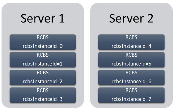 RCBS Multi instance.png