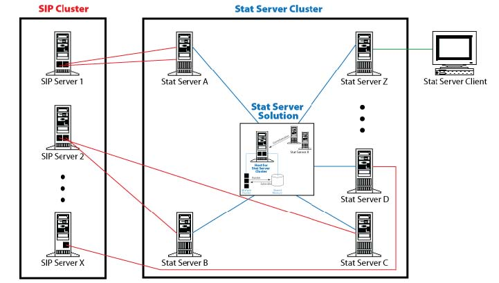 Architecture for Stat Server Operating in Cluster Mode