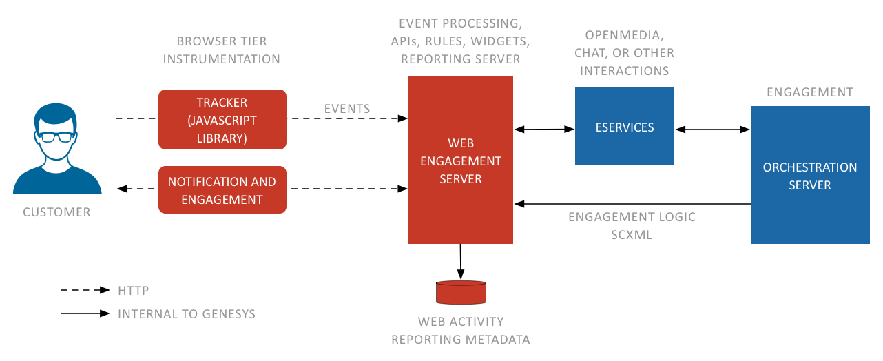 Documentation gwe developer architecture 8 5 0 genesys - Dive jump reporting system ...