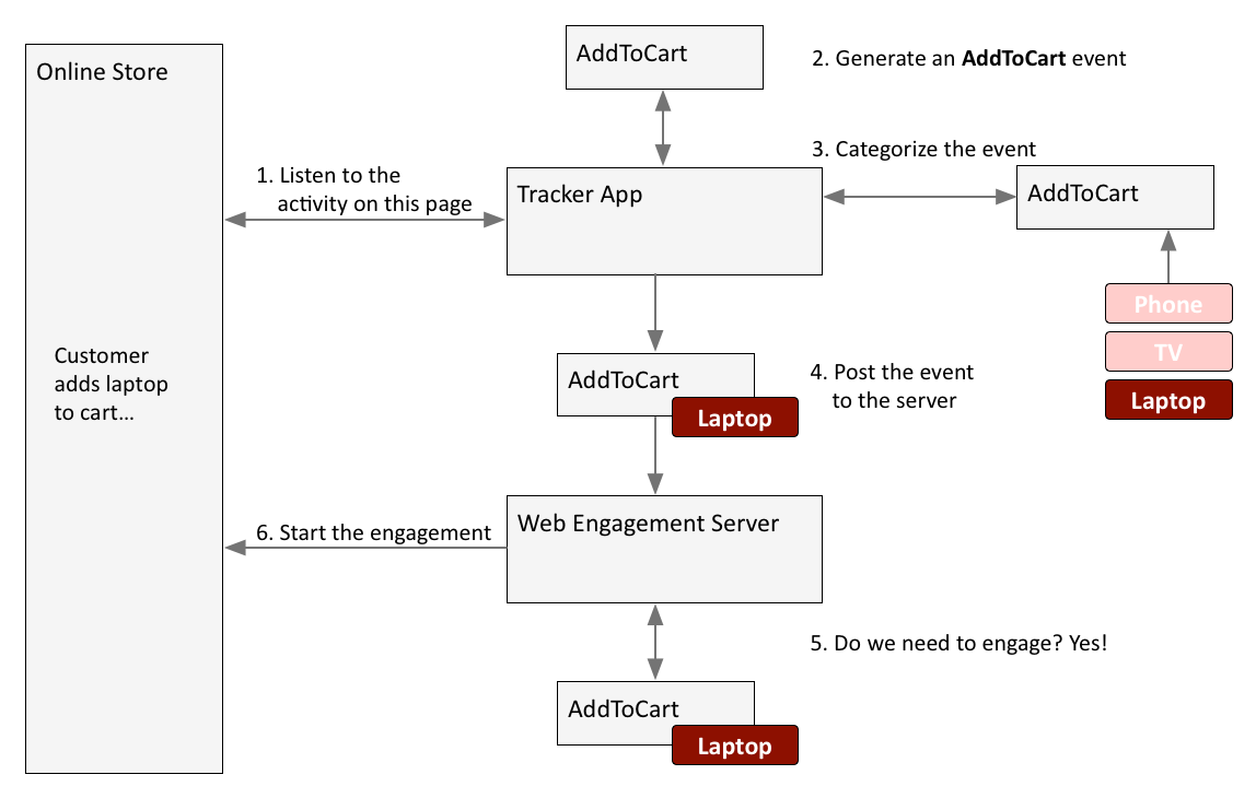 Gwe-event workflow.png
