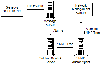 SNMP Interface