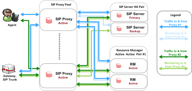 SIP Proxy Architecture and Deployment