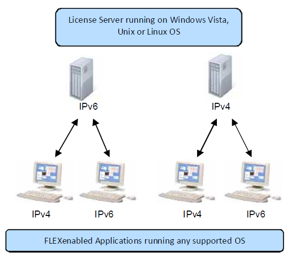 License Server Running on Windows, Unix, or Linux