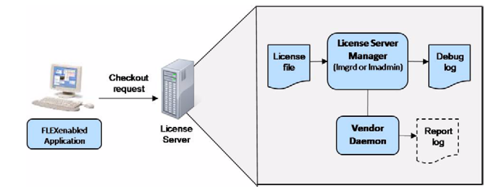 Technical Licensing Concepts