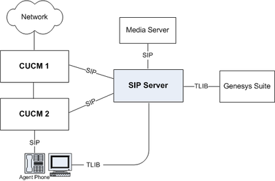 SIP Server - CUCM Deployment Architecture